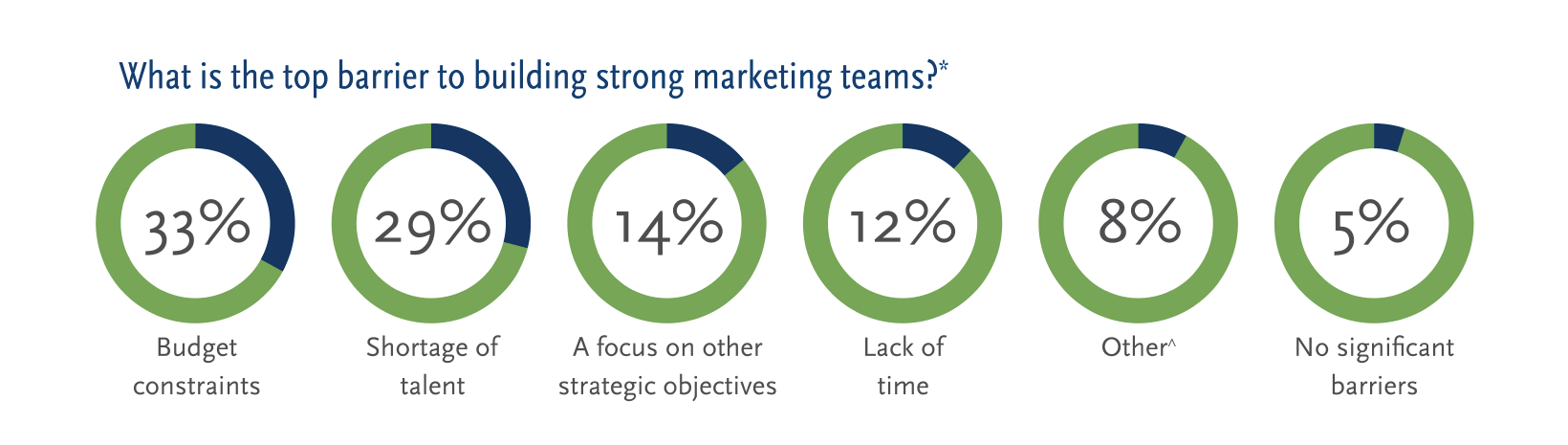 2016 CMO Summit Survey