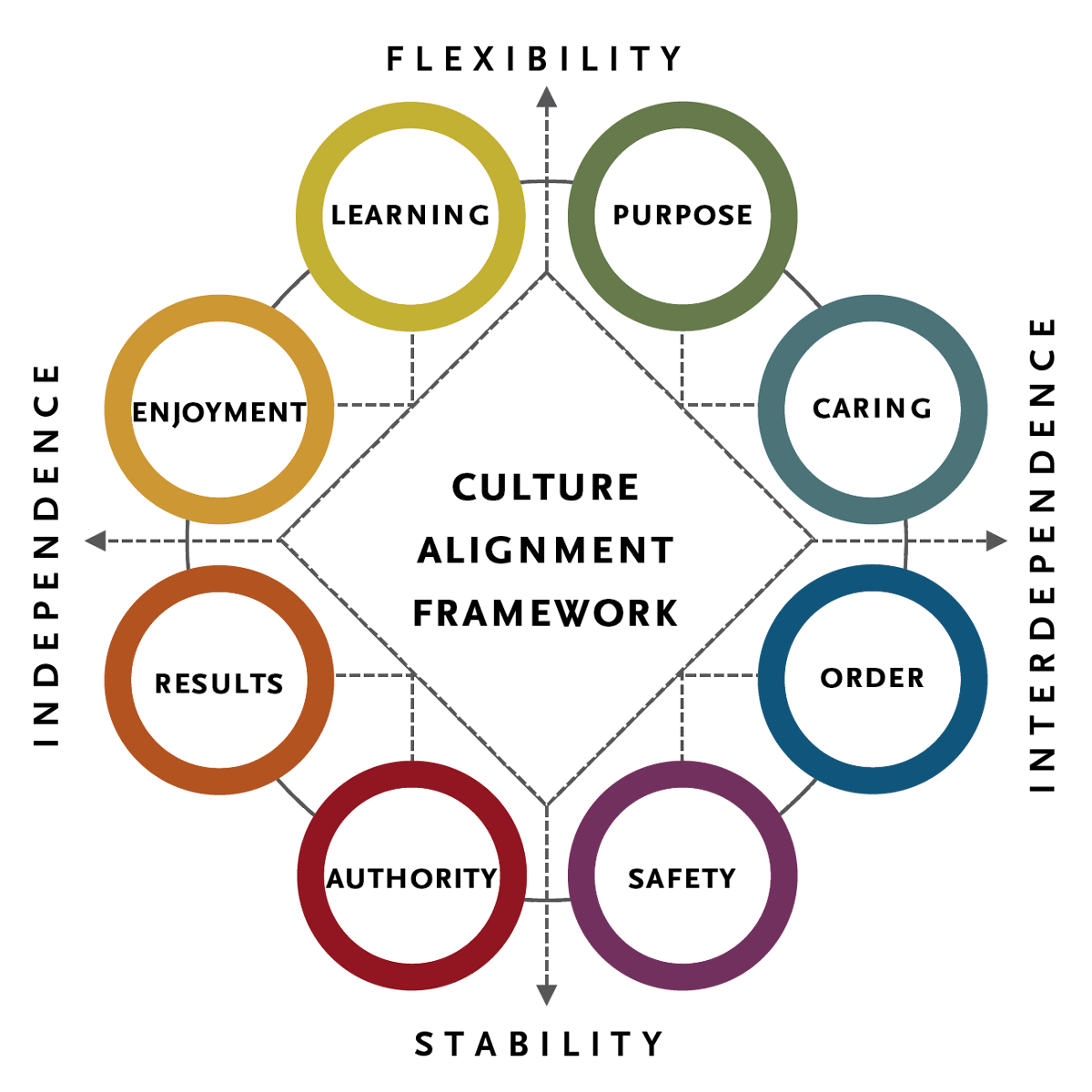 seven dimensions of organizational culture Seven dimensions of culture (connected with the work/business behavior) were  studied: 1  (which is assumed to be more egalitarian) organization figure 1:.